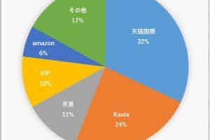 中国向け越境ECで、年商50億円を目指すなら?アリババ「天猫国際」(Tmall Global)攻略法
